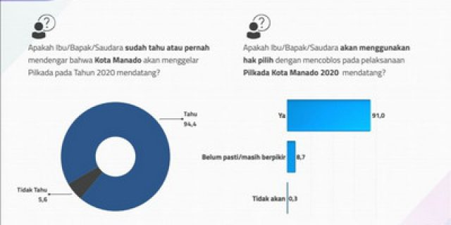 Survey, 91 Persen Masyarakat Manado Ingin Gunakan Hak Pilih, PAHAM Apresiasi Kinerja KPU