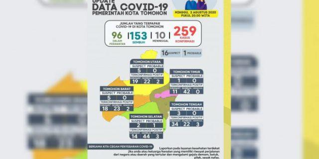 Berikut Data Covid 19, tanggal 3 Agustus 2020